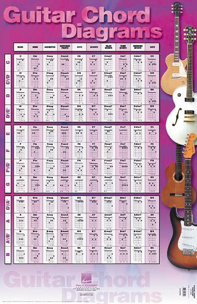 Pics Photos - Guitar Chords Poster