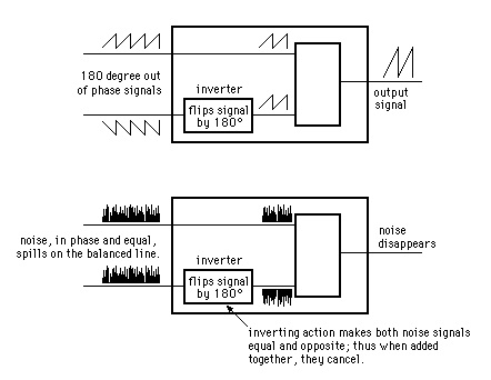 Balanced Circuit Phase Mirroring